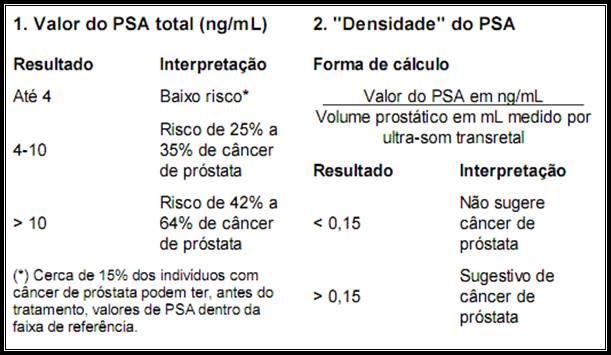 psa prostata valores de referencia
